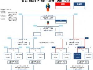【試合結果】 第24回 南区サッカー大会 〜リスト杯〜 2/15(SUN)