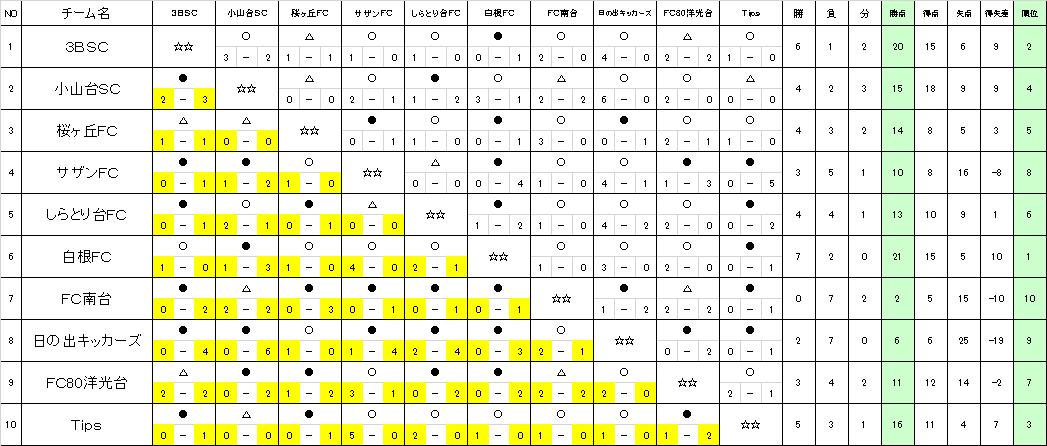 2017FA後期 L-1-5結果
