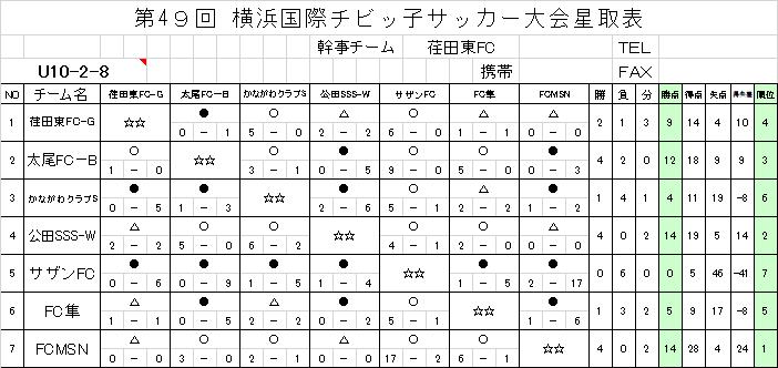 U10-2-8ブロック結果
