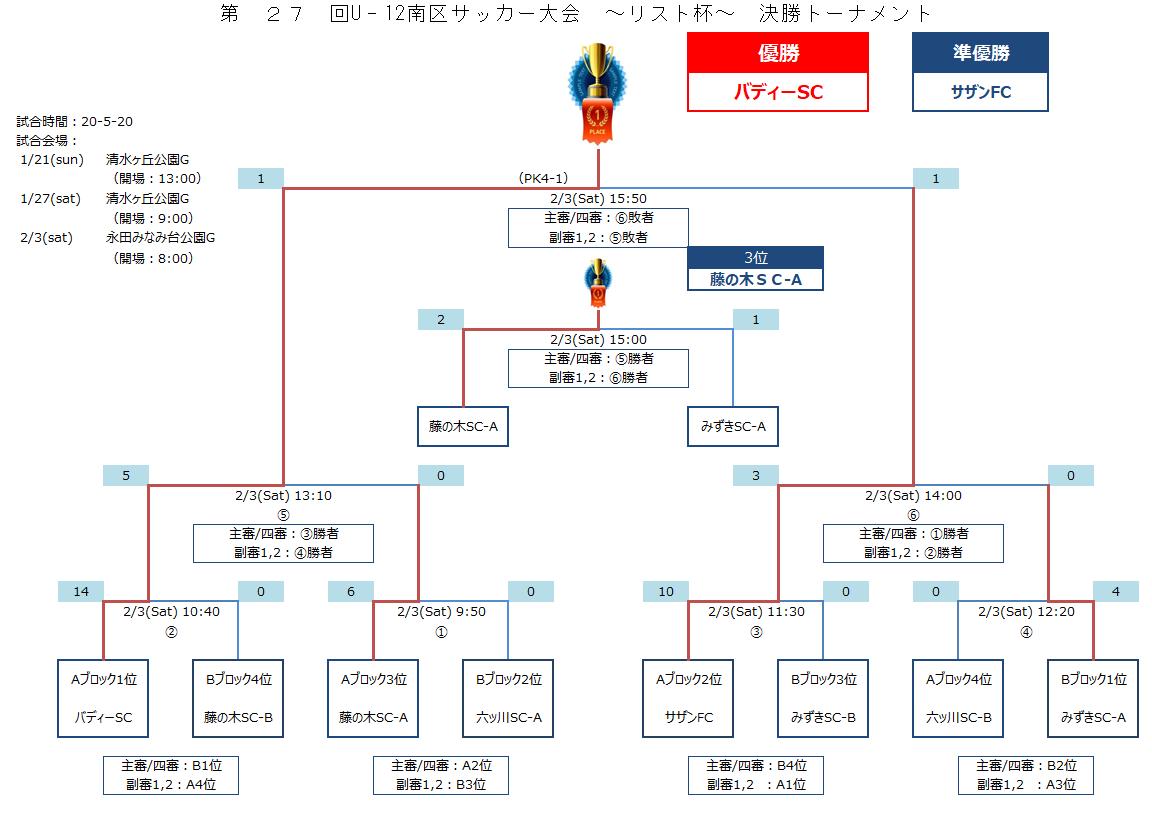 【U-12南区大会】最終結果報告